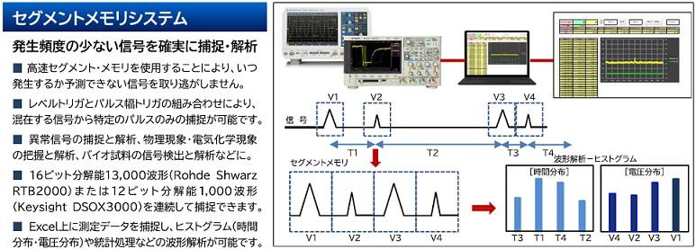 セグメントメモリシステム 発生頻度の少ない信号を確実に捕捉・解析